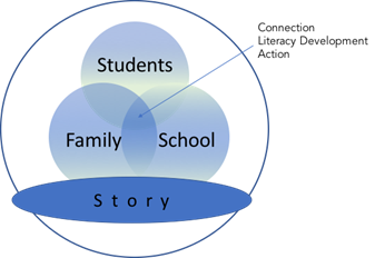 Diagram Showing the Connection Between People and Stories
